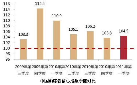 中国购房者信心指数季度对比