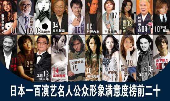 日本演艺名人调查榜出炉 安室奈美惠击败滨崎步