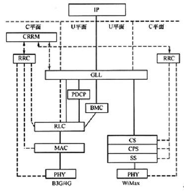 基于gll  的互联网络协议架构
