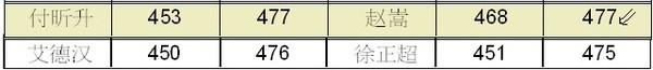 2013年高考 贵州省实验中学再创佳绩