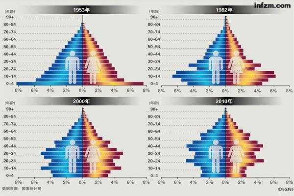 历次人口普查数据,透露了中国人的秘密。2010 年的最新一次普查数据显示,35-54 岁的消费力正强的人口大大增加,将支撑中国市场进入黄金时代;而婴儿潮中出生的80后们正在进入结婚生子的高峰,他们将制造新的一轮婴儿潮。 (CFP/图) 站在人口红利的拐点,可以看见,中国作为全球制造基地的危机正在演变,而作为全球市场的黄金年代刚刚开启。谁破译了人口数字里的密码,谁就赢得了市场的机会。 被预测了多年的人口红利拐点终于真的到来。 2013年2月22日,国家统计局发布了2012统计公报,显示这一年中国