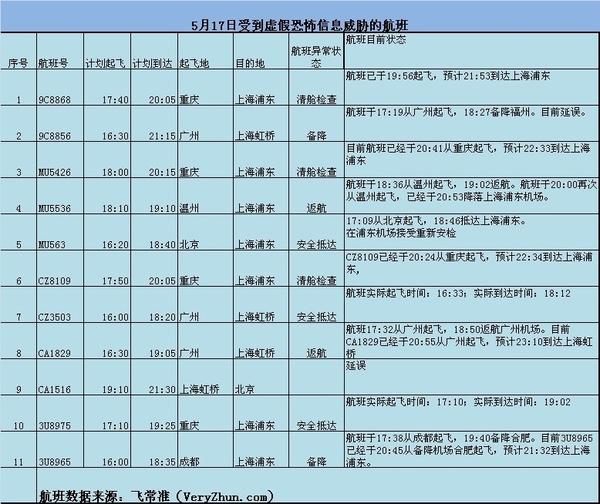 """北京等4地飞上海航班遭""""诈弹""""威胁 嫌犯被锁定"""
