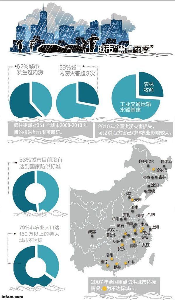 除注明,其他数据均来自《城市防洪工作现状、问题及其对策》课题报告。 (何籽 曾子颖/图) 首份内涝报告出炉 我并不惊讶。2013年7月16日,南方周末记者采访水利部防洪抗旱减灾工程技术研究中心常务副主任程晓陶,问及城市普遍内涝问题时,他淡淡地说。 采访前一天,北京暴雨如注,市气象台拉响了黄色预警信号,最大降雨量超200毫米;与此同时,广州市三防总指挥部也启动了防暴雨内涝三级应急响应,雷雨交加,多处道路成河泽;而此前不久,武汉、成都等地持续暴雨,看海又成为各地城市一景。 这些新闻确实已不新鲜。据住建