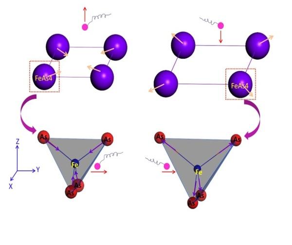 磁性材料以及各种低维材料的微观局域电子/