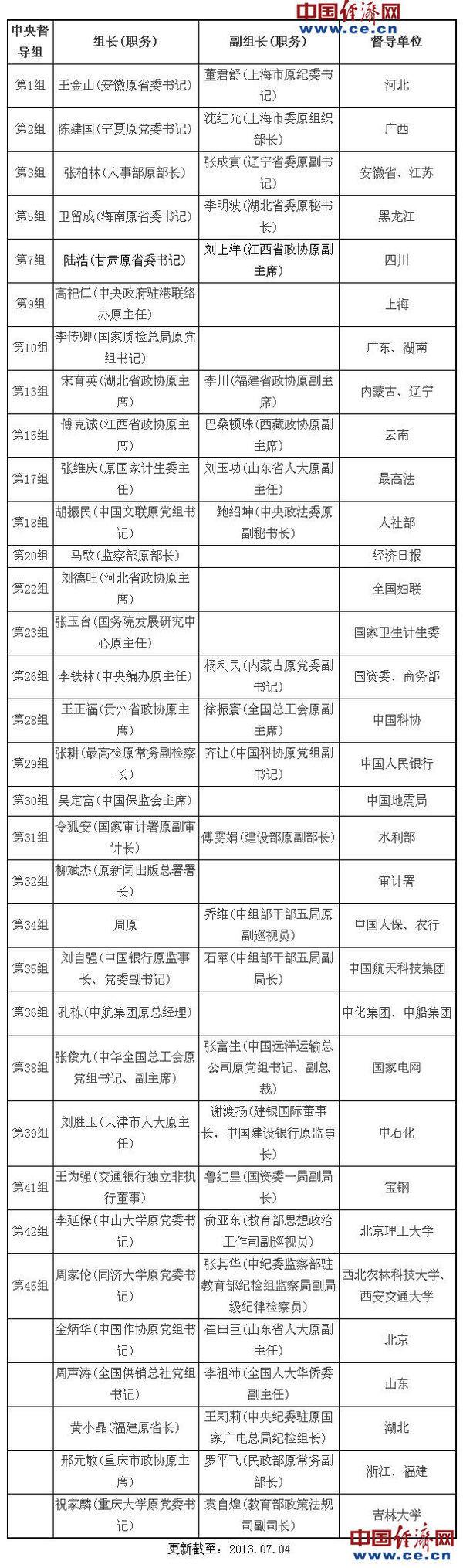 群众路线教育中央45个督导组负责人名单、职务一览 - 江湖如烟 - 江湖独行侠