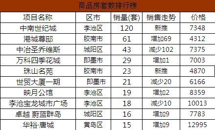 新浪房产讯(编辑 张蕾)青岛七区楼市成交周排行榜(07.18—07.
